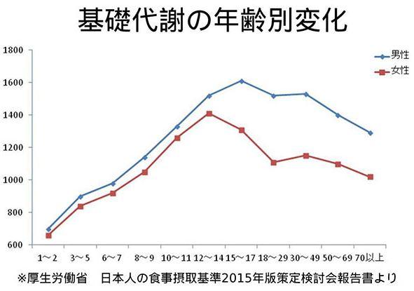 厚生労働省基礎代謝量変遷グラフ